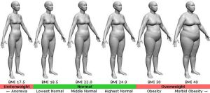 BMI-female