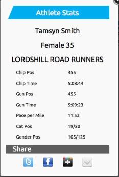 NF Marathon result