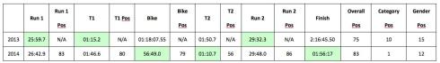Winchester duathlon results