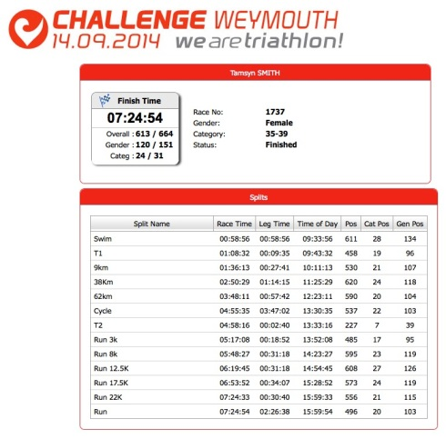 My results from Weymouth half