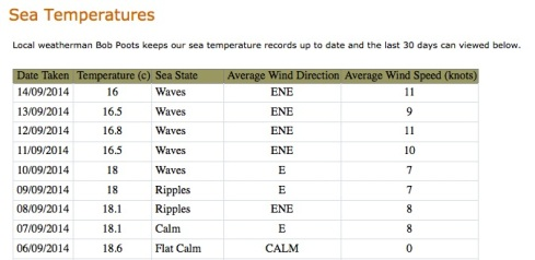 A table showing the sea temperature in Weymouth between 6th and 14th September