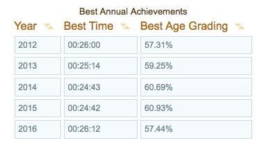 parkrun annual achievements