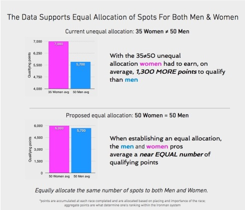 50 Women to Kona data